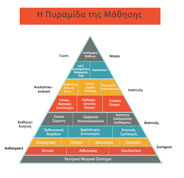 pyramid of learning greek